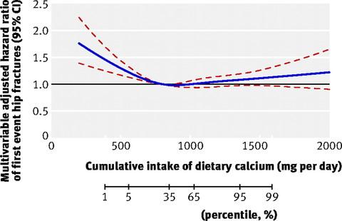 Gráfico do risco ajustado de fratura osteoporótica de quadril, em função da ingestão diária de cálcio, usando 800mg como referência.