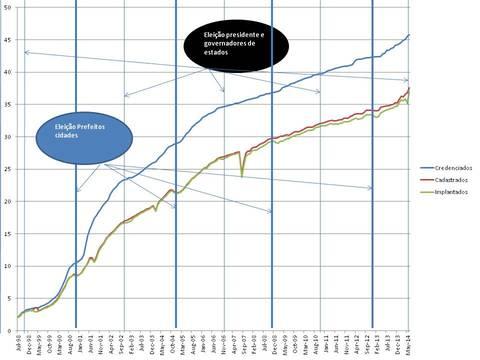 A estratégia Saúde da Família evoluiu gradualmente de 2 mil equipes, em julho de 1998, até mais de 35 mil equipes implantadas em março de 2014.