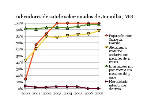 Gráfico com população com Saúde da Família, aleitamento materno exclusivo em crianças de 4 meses de idade, internação por pneumonia em menores de 5 anos de idade, e mortes infantis por diarreia para a cidade de Janaúba, Minas Gerais, no período de 2000 a 2007.